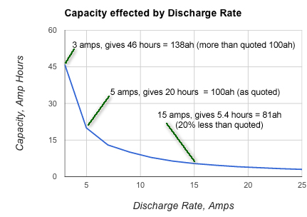 Capacity effected by Discharge rate