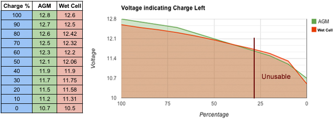 Battery Amp Hour Chart : Caravansplus calculating how big your battery needs to be