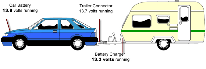 Electric Brake Control Wiring besides Lab3 together with Solar Power together with 633 together with Troll24info. on rv charger wire diagram