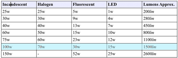 LEDs explained. Which type do you need?