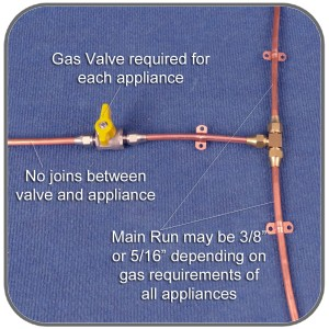 Guide To Gas Installations In Caravans Amp Motorhomes