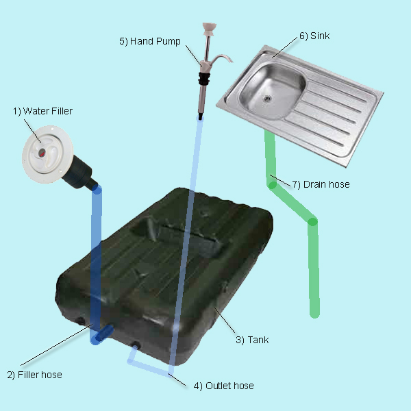 Fantastic RV Plumbing Parts Fittings And Supplies  Read This First