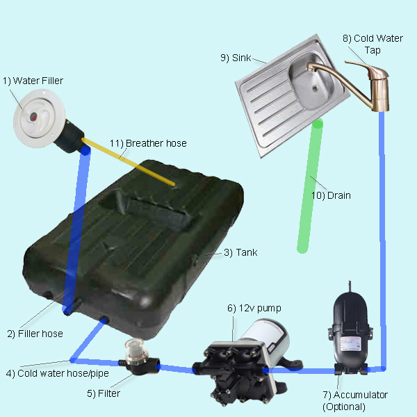 push pull solenoid 12v wiring diagram caravan 12v wiring diagram plumbing rv water tanks caravansplus: design your own rv or caravan plumbing system