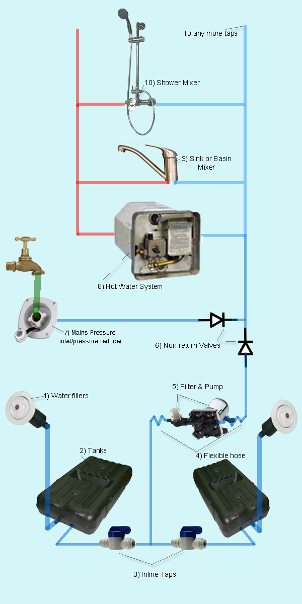 caravansplus  design your own rv or caravan plumbing system