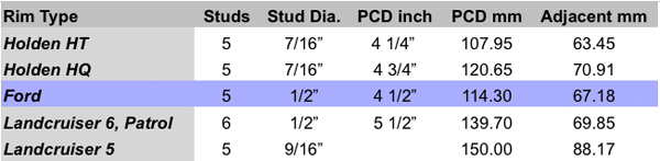PCD-Table