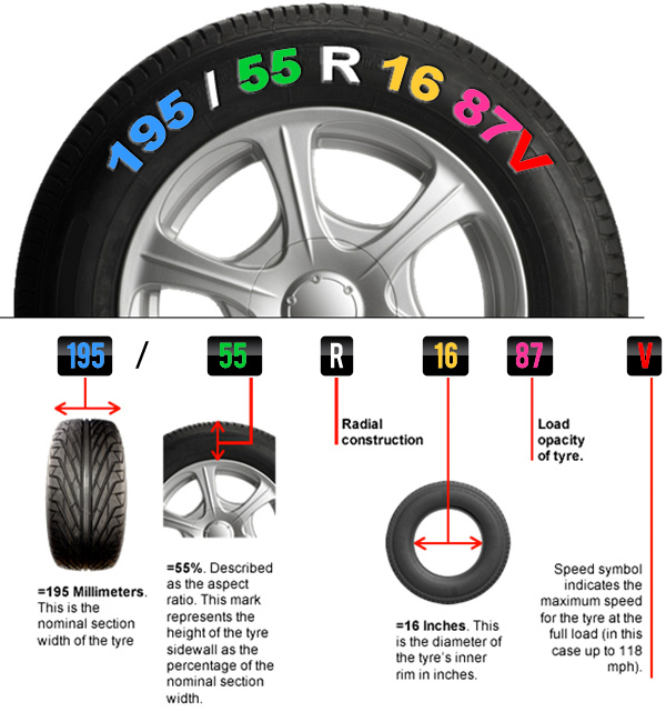 What Do The Numbers On A Tire Mean >> How to measure hubs, rims and tyres | Caravans Plus