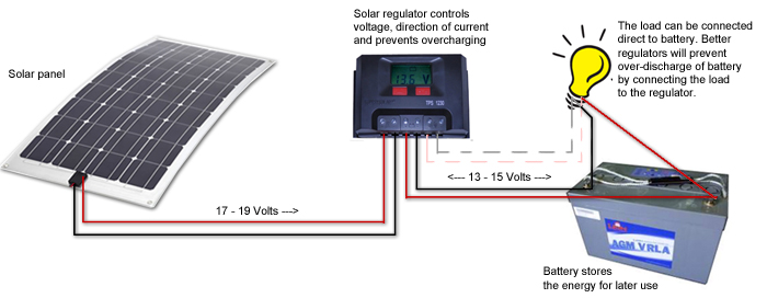 solar diagram 1 caravansplus complete guide to installing solar panels 24v portable solar system wiring diagram at aneh.co