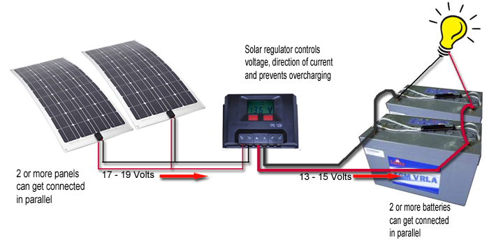 solar dual diagram caravansplus complete guide to installing solar panels wiring solar panels in parallel diagram at suagrazia.org