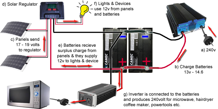 solar-full-system  Bank Battery Charger Wiring Diagram on for napa, for surface 2, ezgo 36 volt, schumacher se-1275a, schumacher se 6.0, barfield supermite, guest 8amp dual, for lester model 8714, 6v 12v, vscr series,