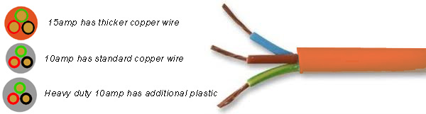 help 15amp wire caravansplus important 240v introduction to rvs electrical cord wiring diagram at mifinder.co
