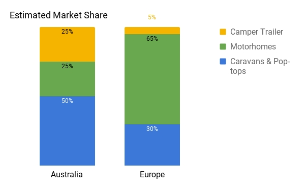 Estimated RV Market Share - Australia vs Europe