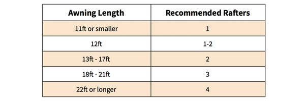 Recommended Rafters Required By Awning Length