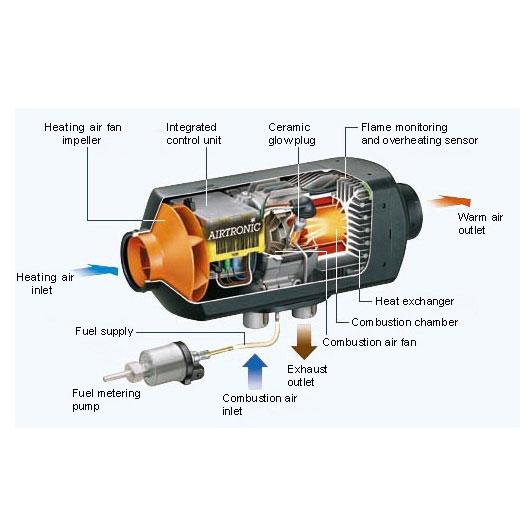 Caravansplus Dometic Eberspacher D2 12v Diesel Air