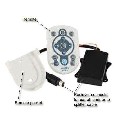 Wireless RF Remote - Suit RV Media Tuners